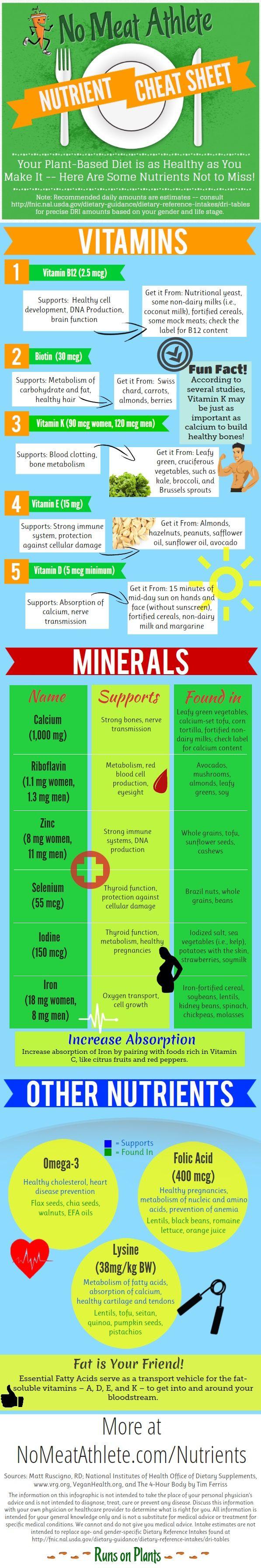 Dr. Sebi Minerals, Vitamins?