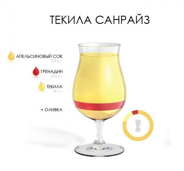 Рецепт коктейля Текила Санрайз / Tequila Sunrise: 270 миллилитров апельсинового сока 22,5 миллилитров гренадина 45 миллилитров текилы оливка