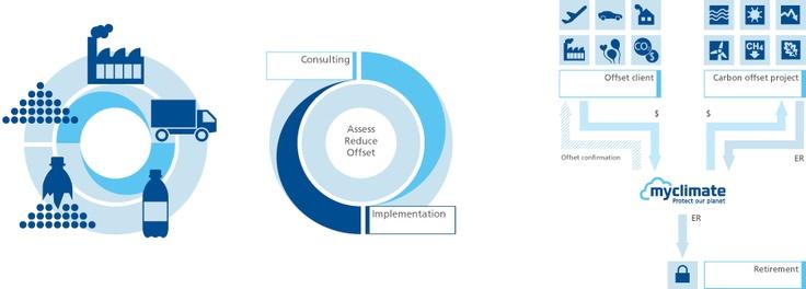 infographic design myclimate life cycle assessments carbon management services offset payments, emission reductions
