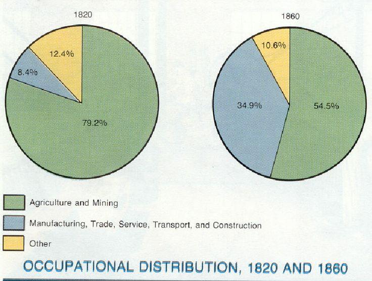 1820 1850 us manufacturing employment 1820 1860 antebellum america maps charts pinterest