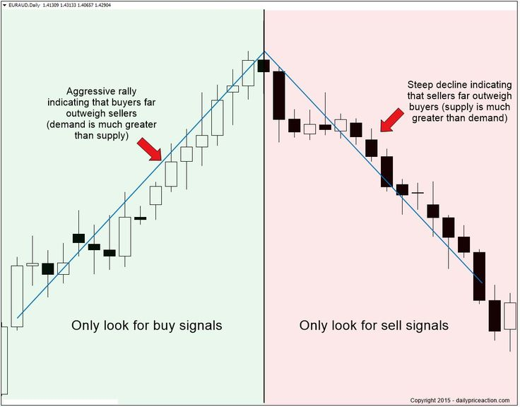 What are binary options and how can i trade them