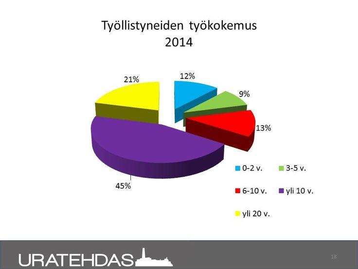 Seuranta 8/2014: Ajalla 1-8/2014 työllistyneiden projektilaisten työkokemus vuosina.