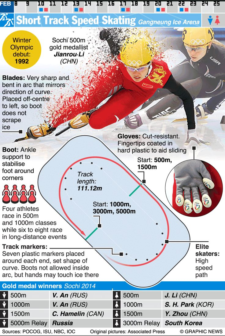 February 9-25, 2018 -- Short Track speed skating is one of 24 sporting competitions of the 2018 Winter Olympic Games in Pyeongchang 2018, South Korea.