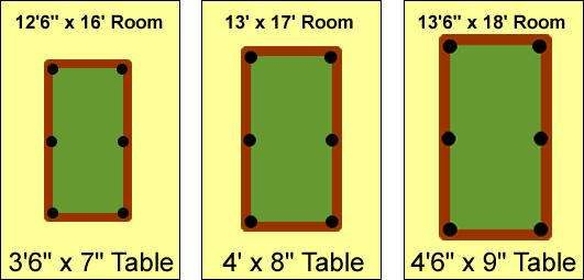 standard pool table size … the various table sizes and the ...