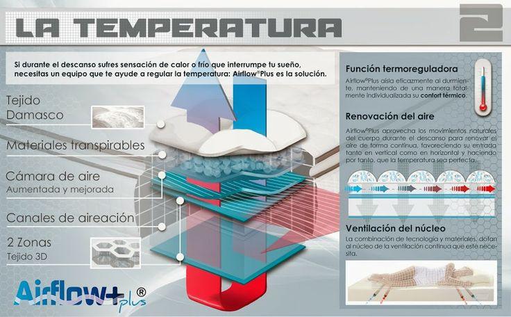 Colchones Lo Monaco, la importancia de la temperatura.
