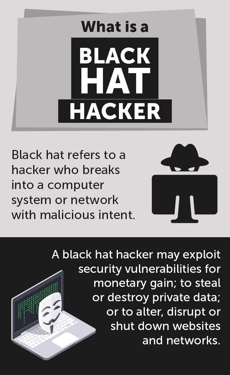 Find Out What is Black Hat Hacker | Brilliant Inforgraphics