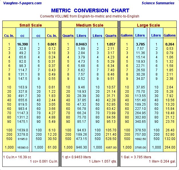 25 Best Ideas about Metric Conversion Table – Conversion Table Chart