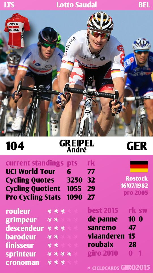 André Greipel Germany Lotto Saudal Giro 2015 ciclocards