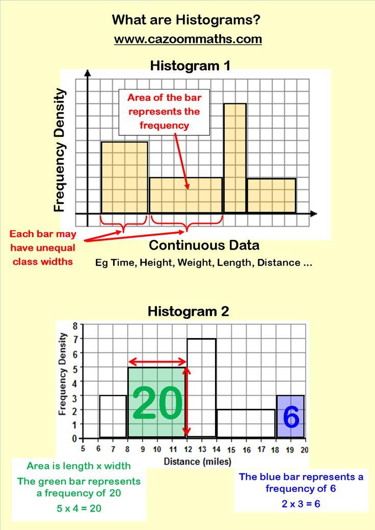 Statistics Resources Math And Statistics