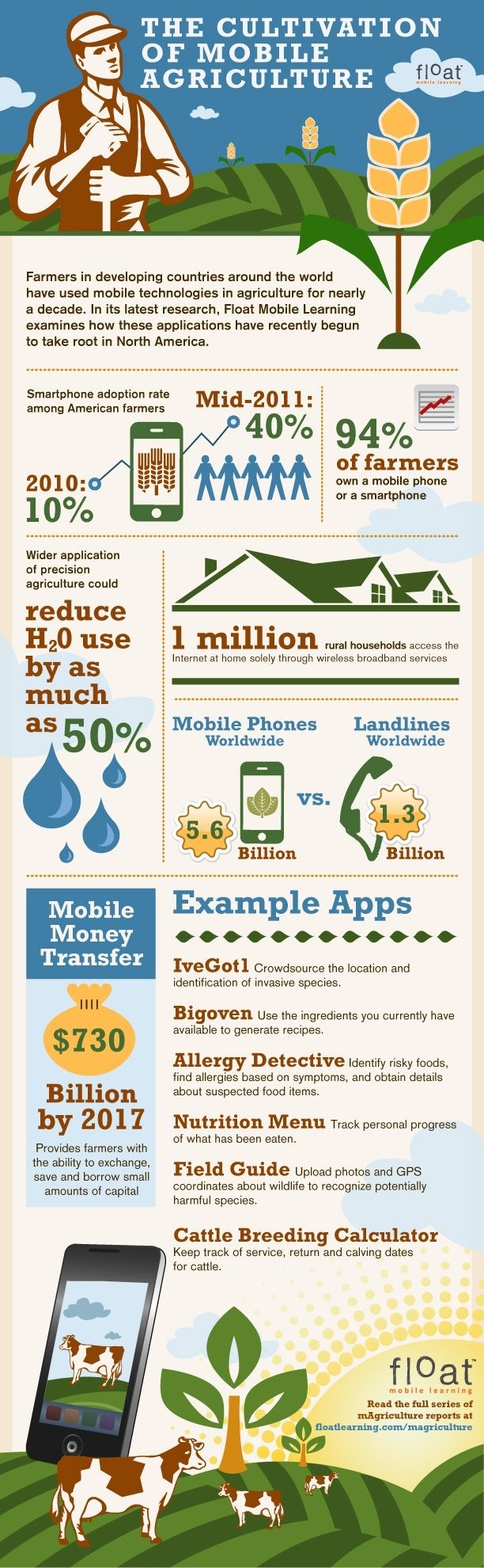 Agriculture Trends - Adoption of Mobile Devices and Their Use
