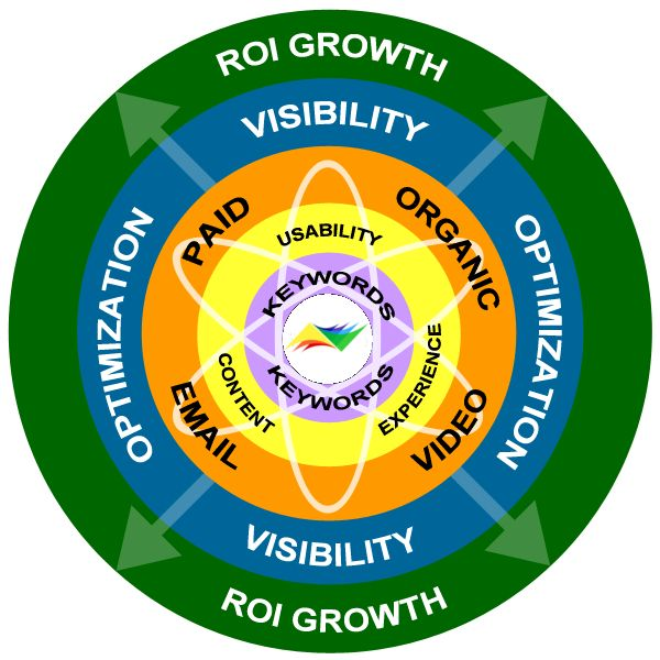 Check it out the components of Holistic online marketing #WebCrayons , www.webcrayons.biz  in #melbourne, #australia
