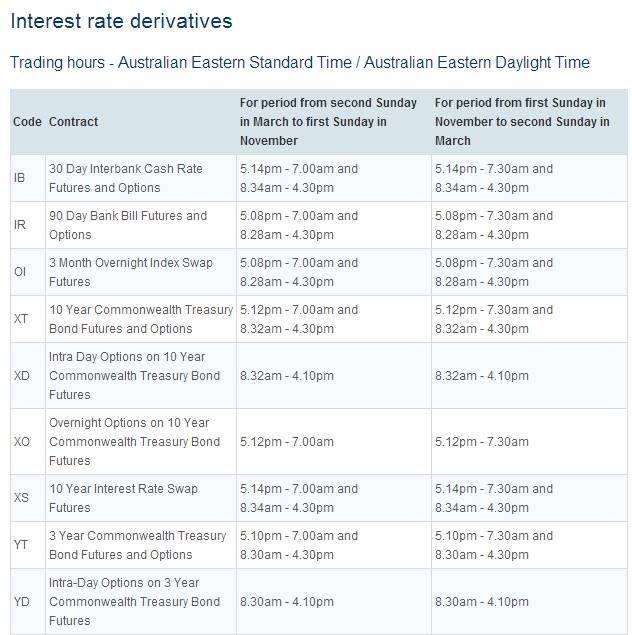 SFE Fixed Interest Trading Times