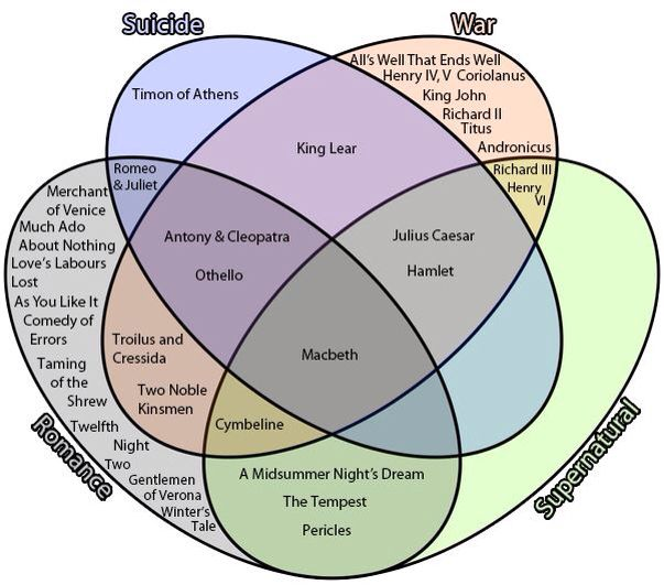 A Venn Diagram Of Elements Of Shakespeare U0026 39 S Plays