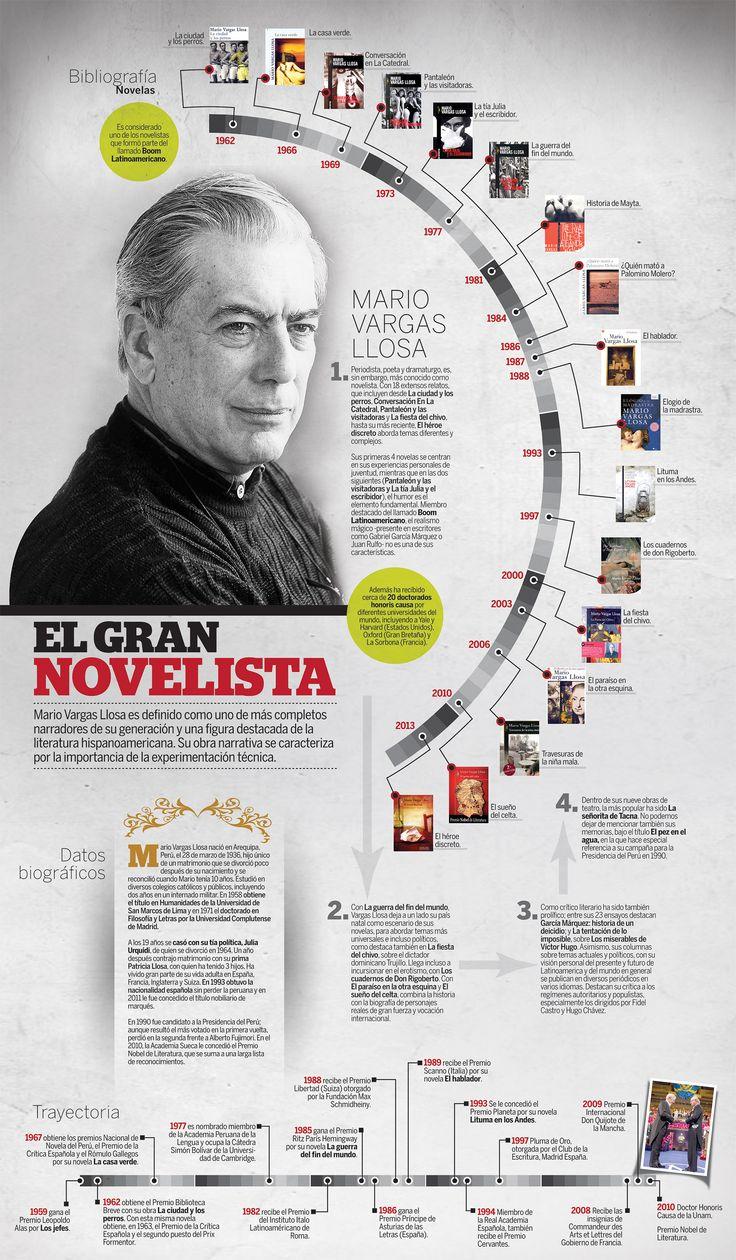 Mario Vargas Llosa es definido como uno de más completos narradores de su generación y una figura destacada de la literatura hispanoamericana. Su obra narrativa se caracteriza por la importancia de la experimentación técnica.