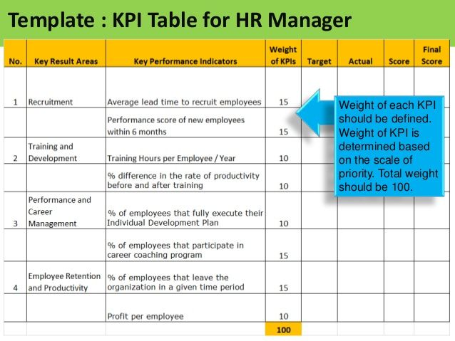 google hr How to manage a human resources department the human resources  department of any company or organization is responsible for recruiting and  retaining.