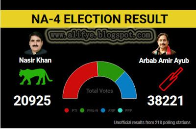 Alifye News provide the information of Pakistan Election in Peshawar NA4 Election unofficial Result. PTI Lead with 38221 against PLMN 20925. PTI Win in this Election.