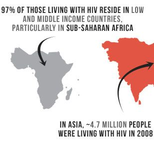 97% of those living with HIV reside in low and middle income countries, particularly in sub-saharan Africa. In Asia ~4.7 million people were living with HIV in 2008