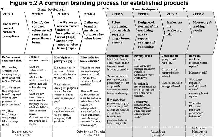 branding process kopie