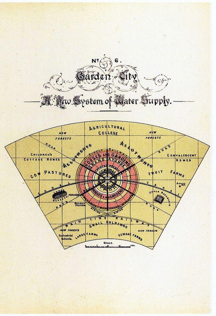 Diagram No.6 (Howard, Ebenezer, To-morrow.) - Garden city movement - Wikipedia, the free encyclopedia
