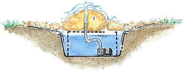 Zdjęcie numer 15 w galerii - Małe fontanny i rzeźby wodne do ogrodu