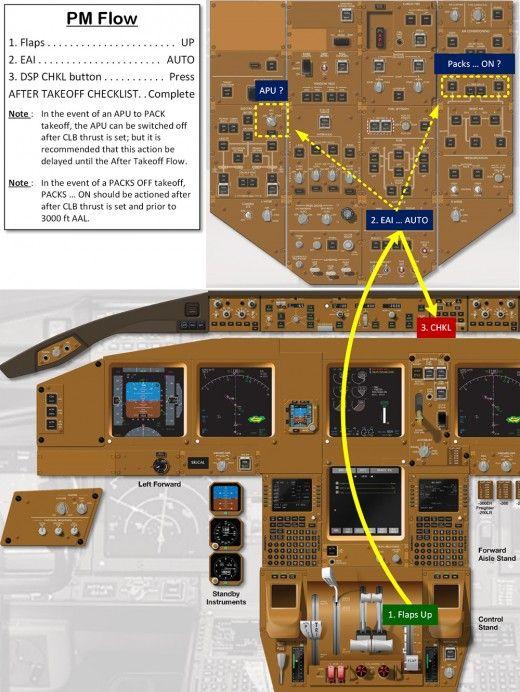 Boeing 777 Normal Procedures Flow Diagrams | Flight