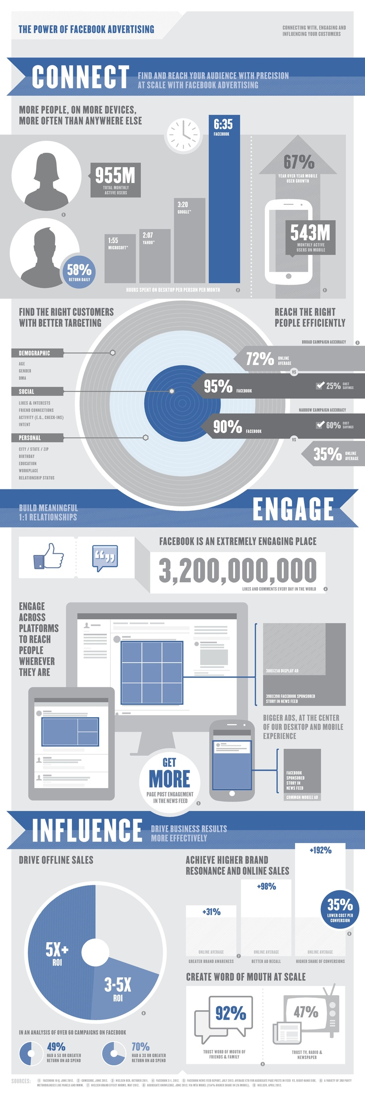 543 mio Monthly active users on mobile on facebook