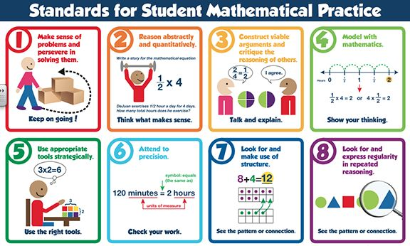 Here's a poster outlining the 8 standards for mathematical practice.