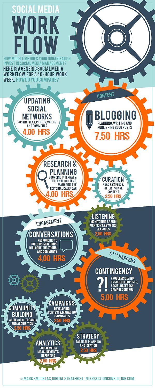 Social Media Work Flow #infographic