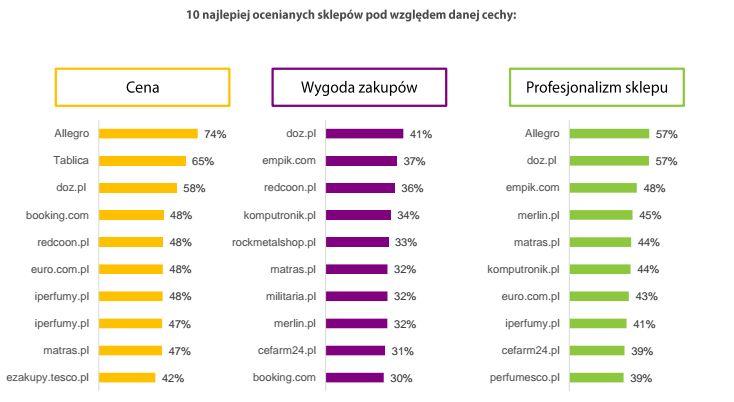 Biznes: Rynek e-commerce w Polsce