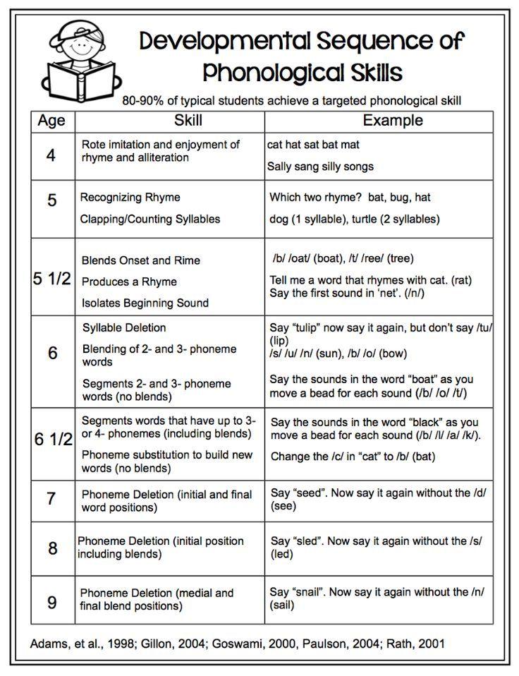 374a3360416377a1be97d50627a67c77  print awareness kindergarten phonics - Phonics Lesson Plans For Kindergarten