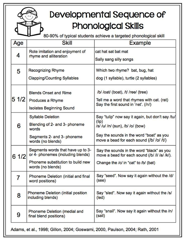 Free handout- Developmental Sequence of Phonological Skills