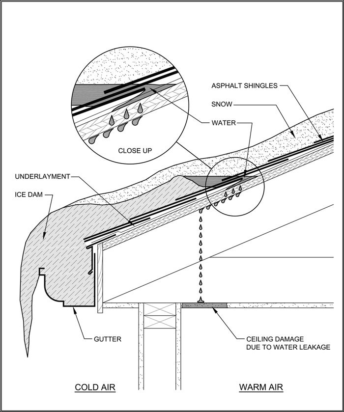 21 Best Images About Heated Gutter Guards Snow And Ice