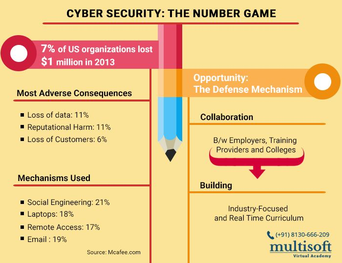 Cyber Security: the Number Game Know More @ http://goo.gl/Ywj5pn