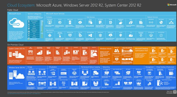 Microsofts cloud ecosystem categorized and visualized