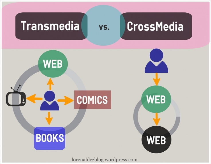 ¿Qué es el Cross Media Marketing? | Lorena Fdez Blog