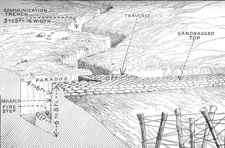 wwi trench diagram overhead this shows a diagram of what a combat trench should look overhead transformer wiring diagram #14