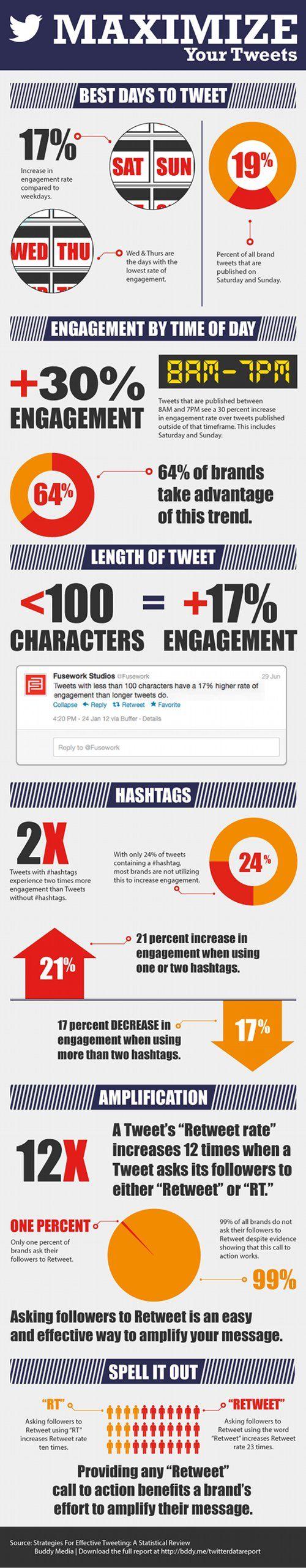 Maximizing your tweets