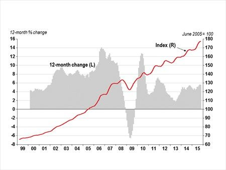 HPI Monthly Report - Home Prices UP 0.1% in October