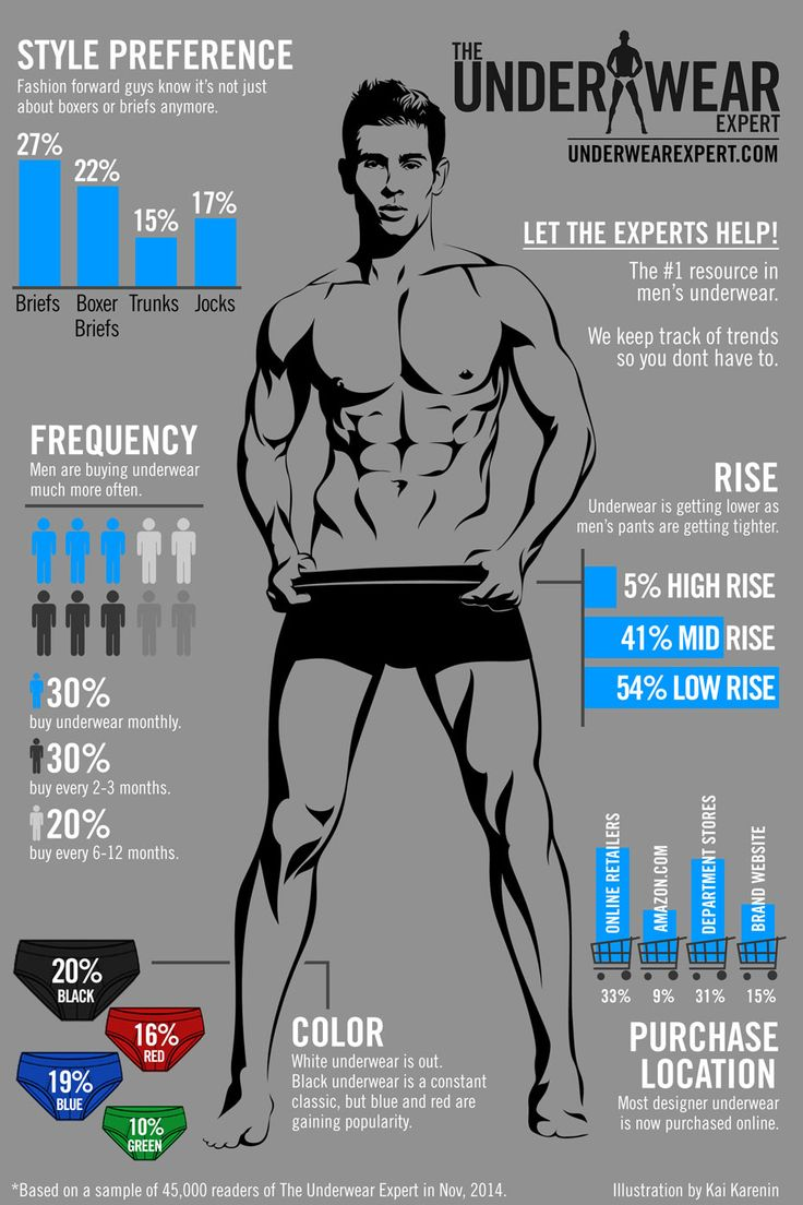 Men's Underwear Trends #infographic