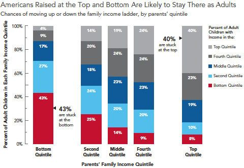 There is no economic mobility at the top and the bottom of the US wealth disparity.