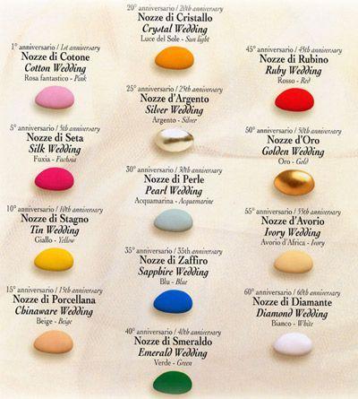 I colori dei confetti