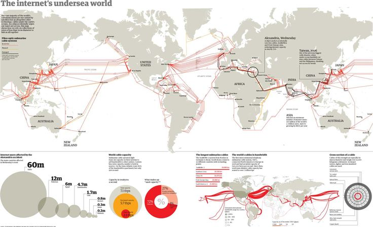 Map of the many, many undersea cables that make global interwebs possible.