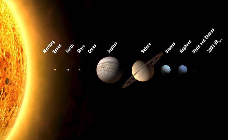 Aurinko ja planeetat