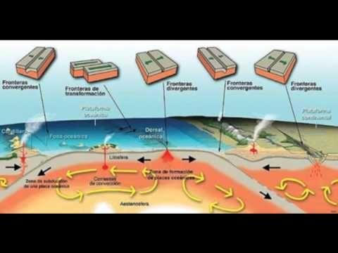 las placas tectonicas - YouTube