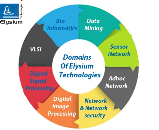 ‪#‎OurDomains‬ We can show you the new level... For More Assistance visit :http://elysiumtechnologies.com/
