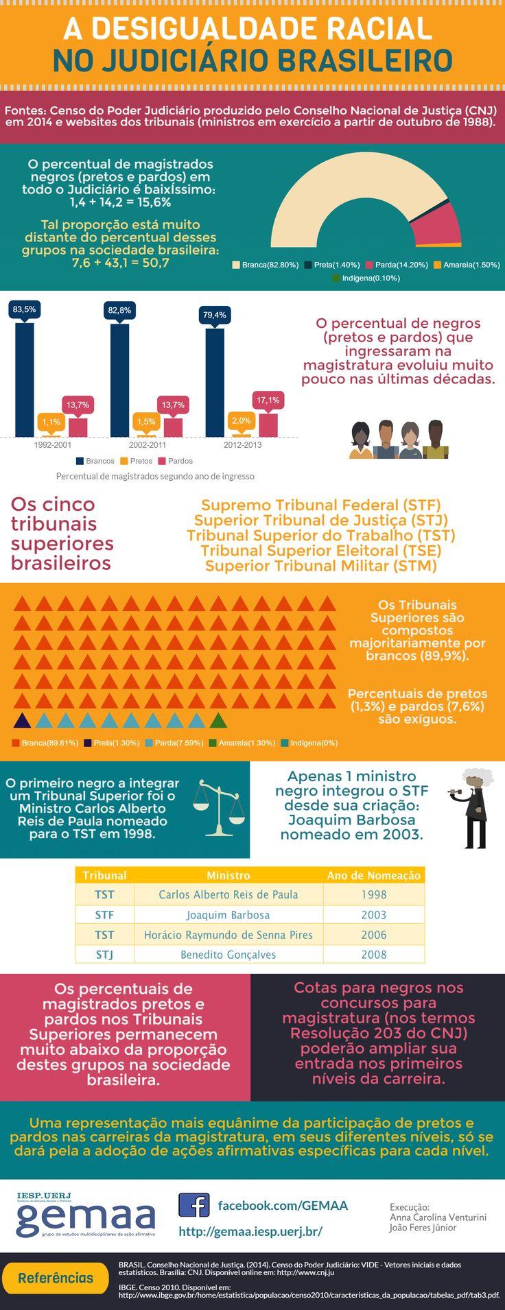 Infográfico - A desigualdade racial no Judiciário brasileiro