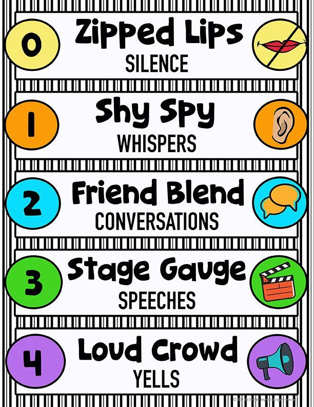 Voice level chart for upper elementary features rhyming names and visuals to help students understand appropriate noise levels for different occasions.