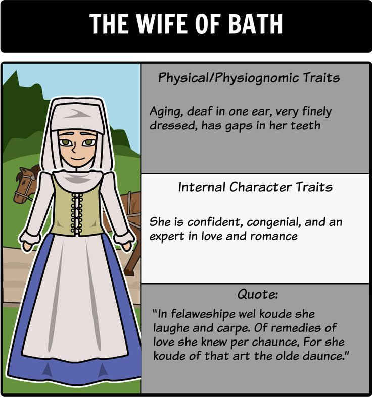 """The Canterbury Tales - Character Map: Use a character map to help track the different pilgrims that are discussed in """"The General Prologue"""". Have the students provide the character's physical/physiognomic traits, internal character traits, and a quote for support! Here is a close up of the Wife of Bath."""