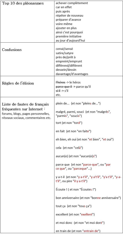 Liste de fautes de français les plus courantes