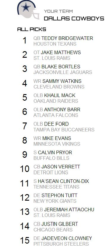 2014 Cowboys Mock Draft with Trade Down